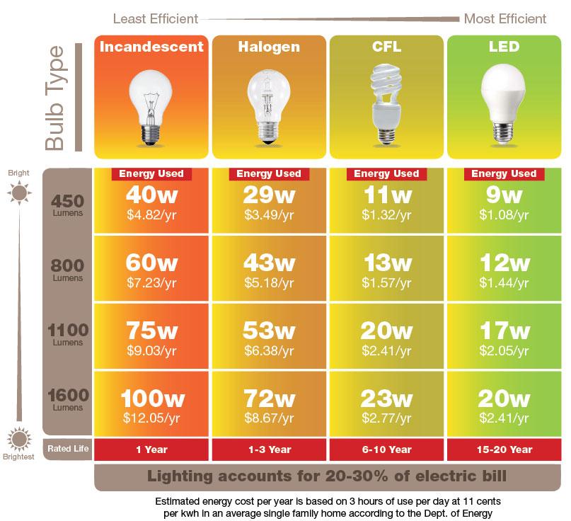 Turney Lighting LED Energy Savings Light Bulbs
